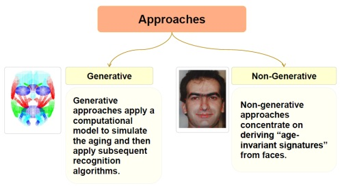 Two different approaches in Age Estimation by Using Still Face Images